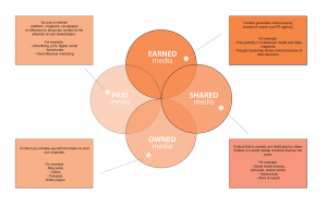 Paid, Earned, Shared, Owned model